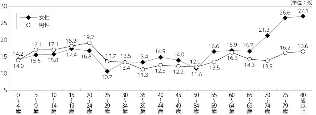 図 男女別・年齢階層別相対的貧困率(2010年)