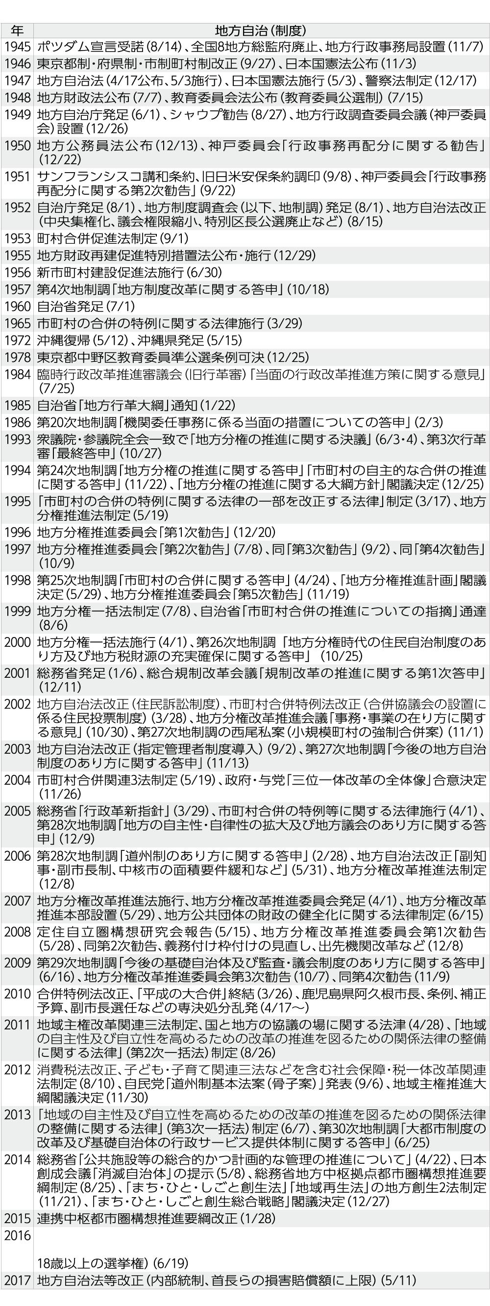 〈地方自治制度関連略年表〉