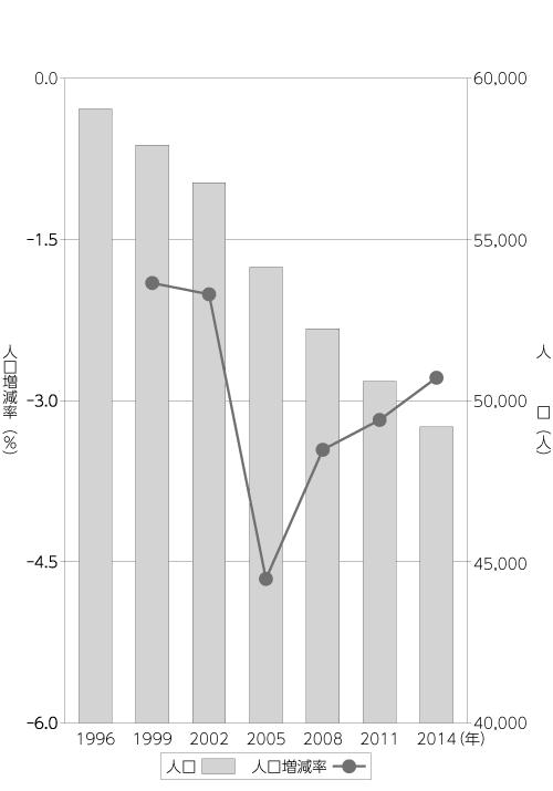 図 岡山県真庭市の人口推移および人口増加率(1996年~2014年)出典:「住民基本台帳人口・世帯数、人口動態(市区町村別)」に関する各年度データを基に筆者作成