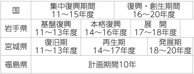表1 国および被災三県の復興計画期間筆者作成