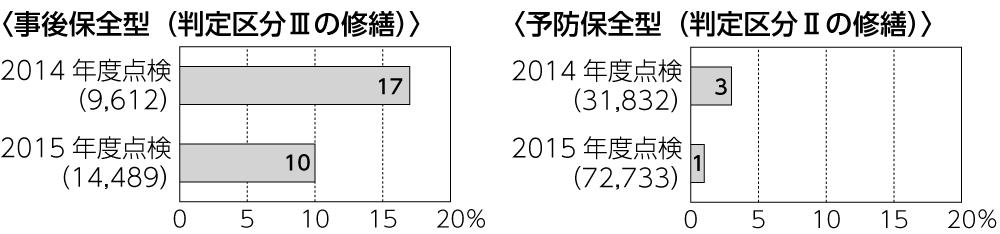 図2 事後保全型、予防保全型の修繕着手率※ ※2014・2015年度に判定区分Ⅱ、Ⅲと診断された橋梁のうち、修繕(設計を含む)に着手した橋梁の割合(2016年度末時点) 出典:国土交通省『道路メンテナンス年報(2016年度)』2017年8月、17ページ
