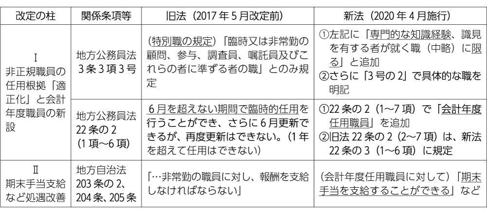 表 地方公務員法・地方自治法改定のポイント 筆者作成