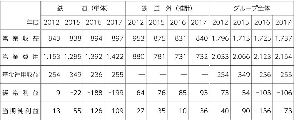 表 JR北海道決算状況(億円)<br>注:JR北海道決算各年による。なお、鉄道外は筆者推計。