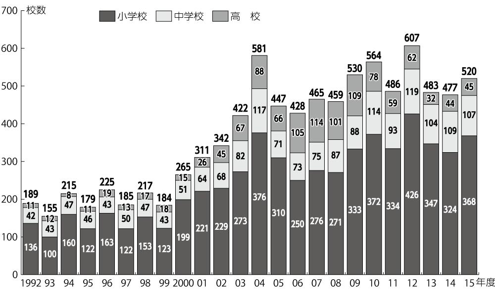 図 公立学校の年度別廃校発生数(1992年度~2015年度)