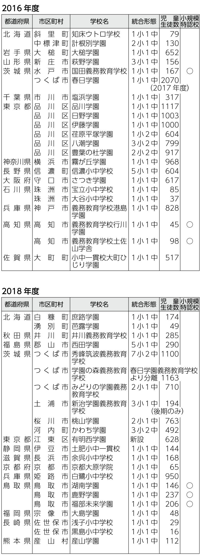 表 2016年度、2018年度に開校した義務教育学校