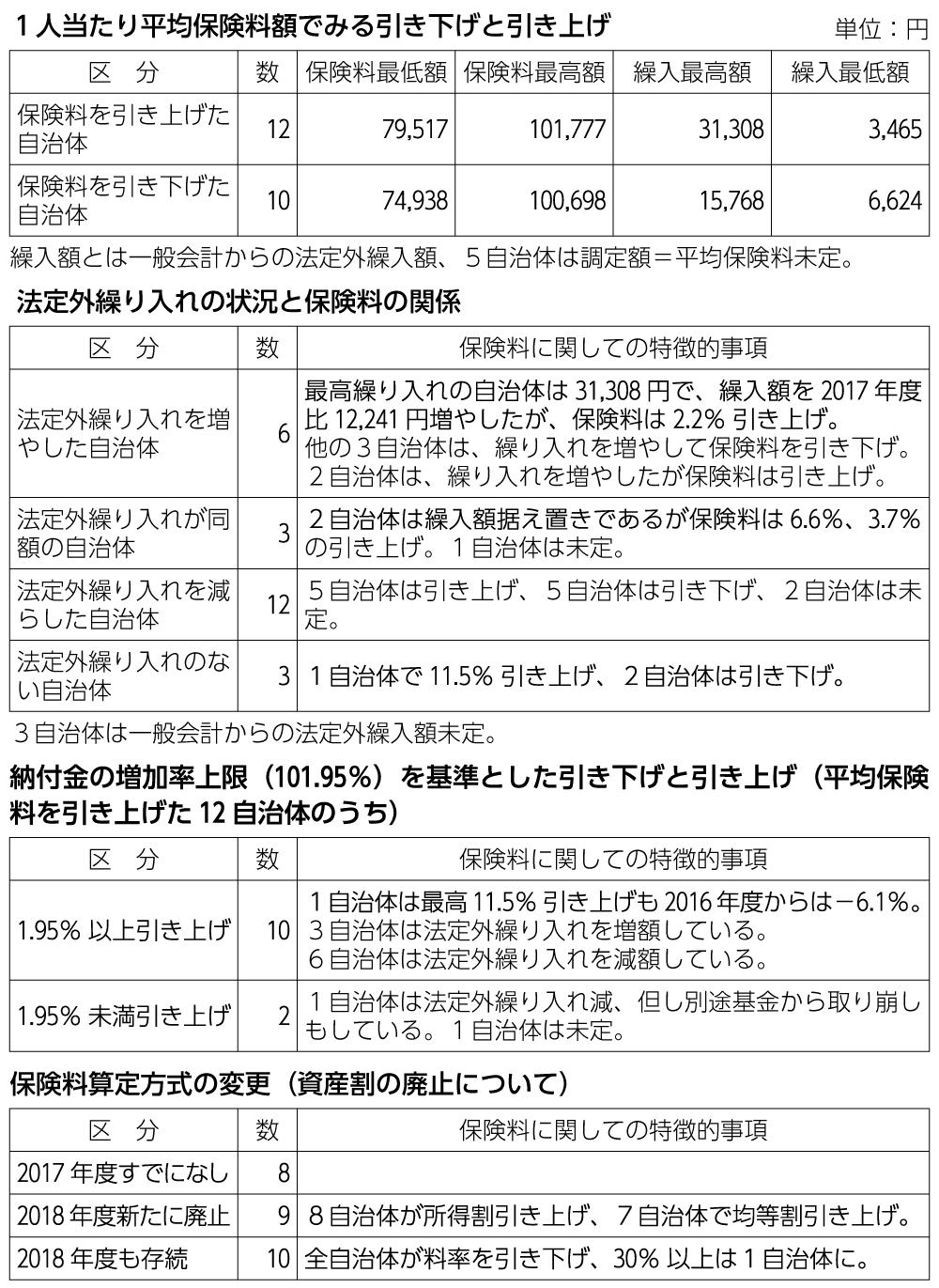 表 2018年度の愛知県27市町村に見る国保の法定外繰り入れと保険料の状況(対2017年度比)