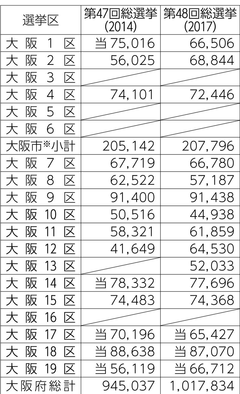 衆院選挙区における維新の得票
