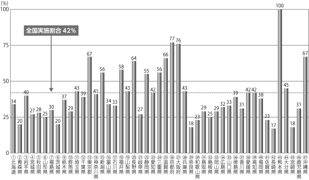 図 生活困窮者自立支援制度の任意事業の都道府県別実施状況(実施予定含む)
