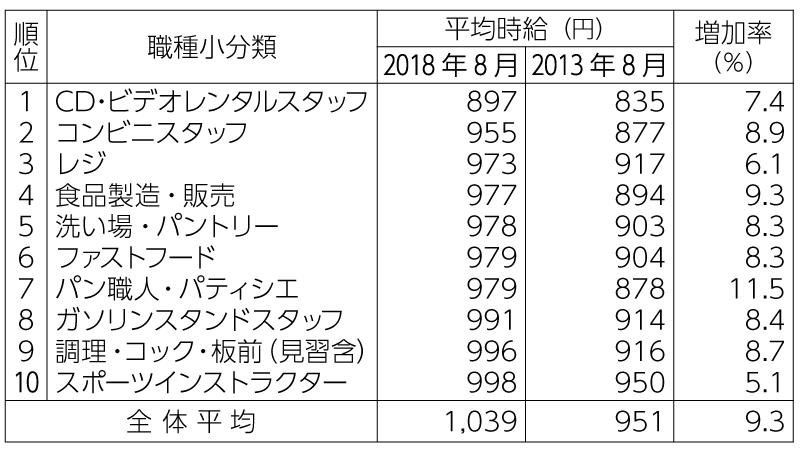 表1 三大都市圏におけるアルバイト・パートの 募集時給動向(全56職種のうち下位10位)