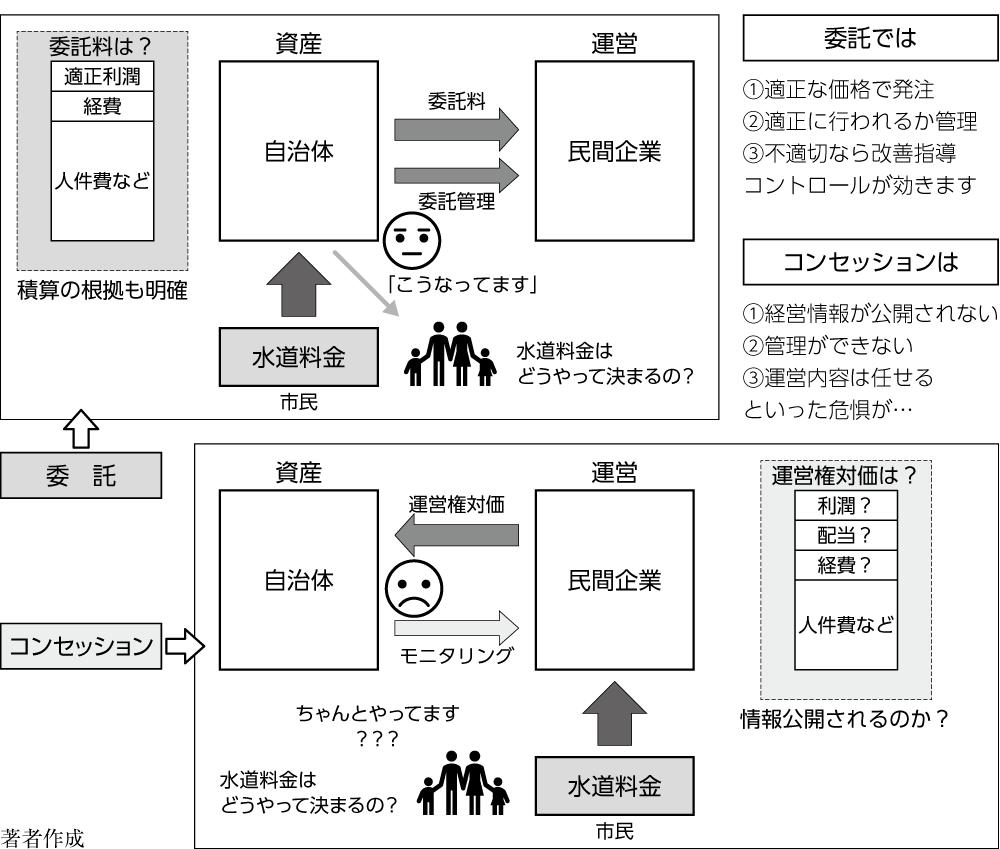図 委託とコンセッション方式の比較