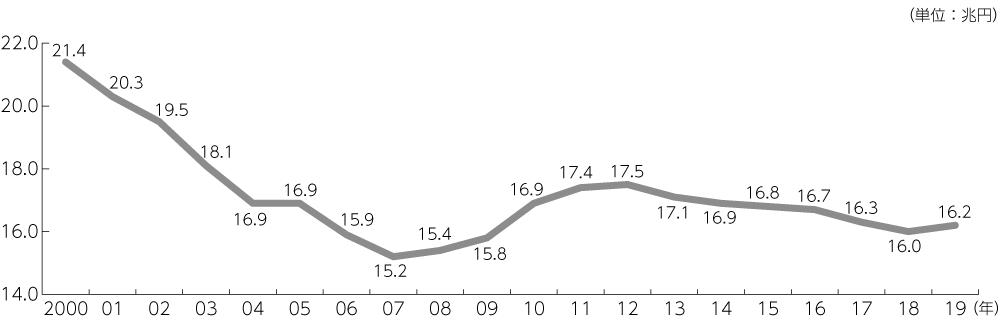 図1 地方交付税の推移(2000年~)
