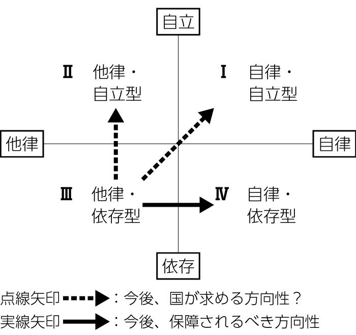 図2 自立-依存/自律-他律の四象限