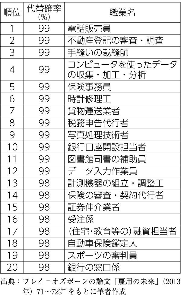 表 10~20年後になくなる職業トップ20