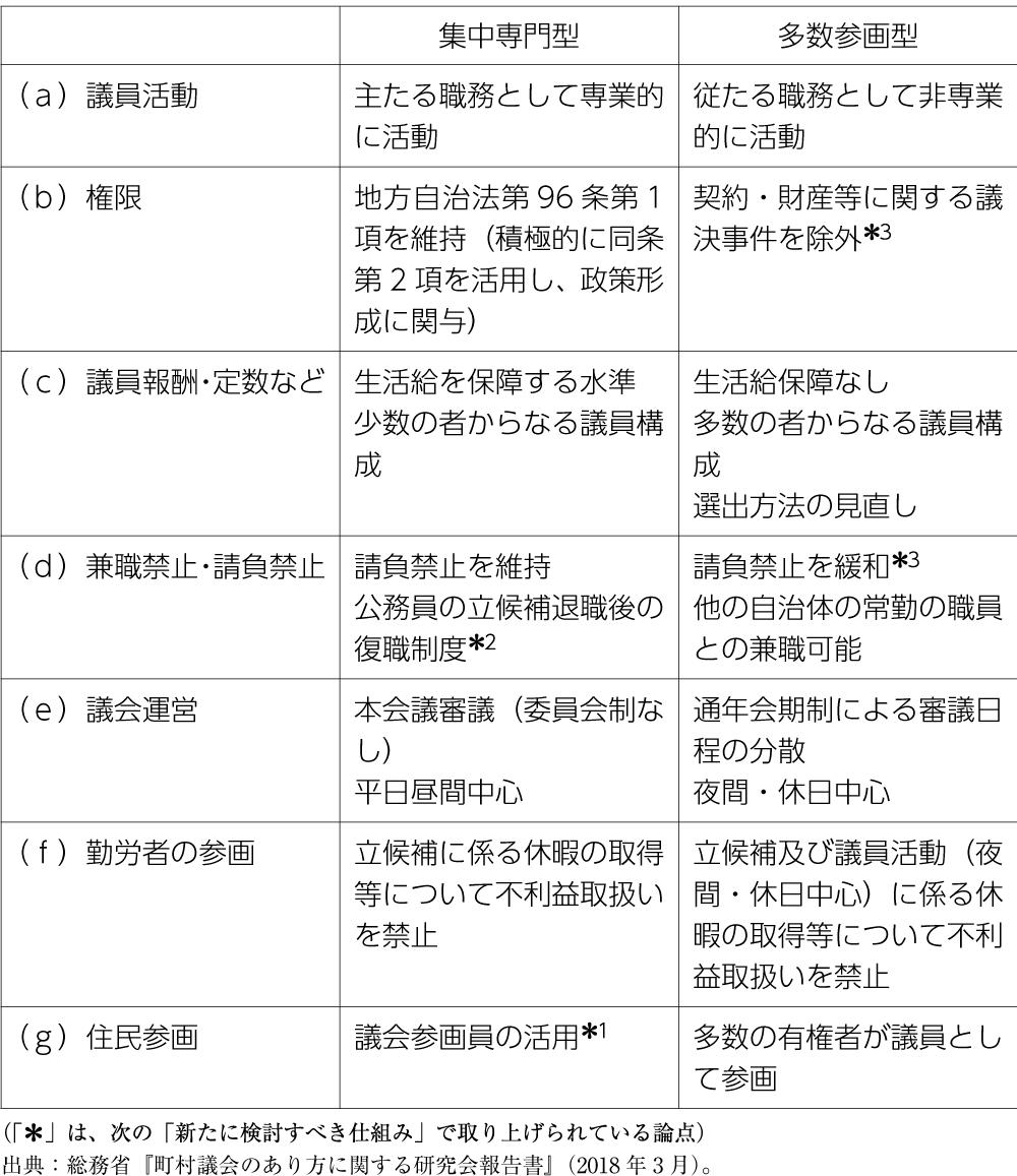 表 「集中専門型議会」と「多数参画型議会」の類型の比較