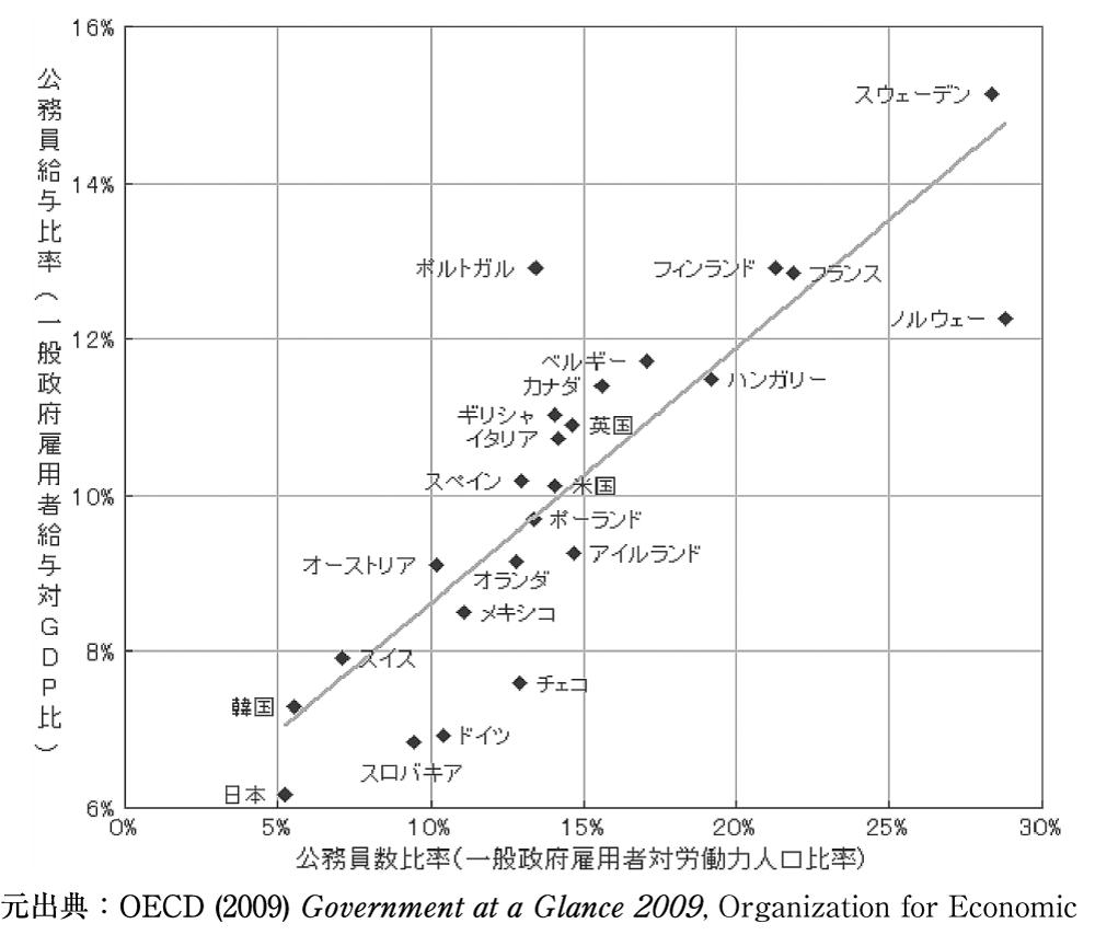 図1 OECD諸国の公務員給与水準