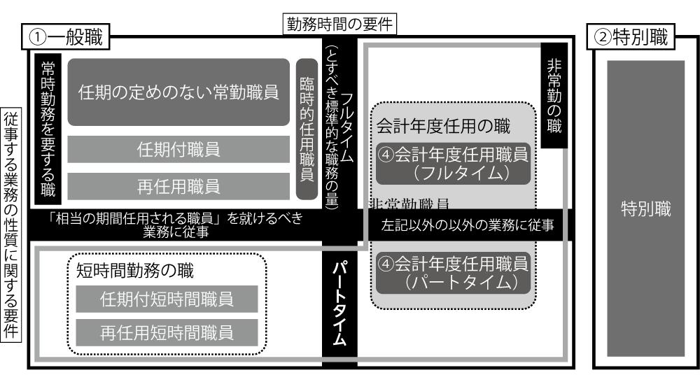 図4 常勤・非常勤の概念整理と「会計年度任用職員」の位置づけ