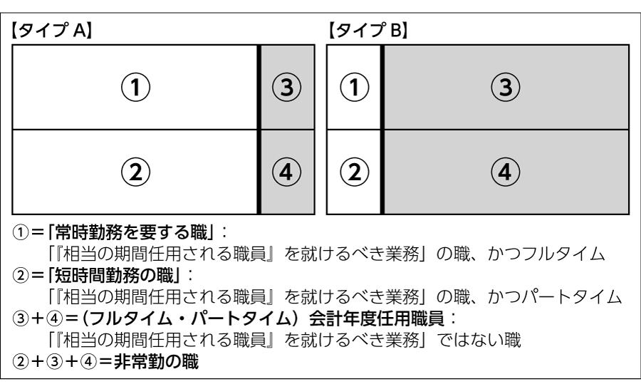図5 「『相当の期間任用される職員』を就けるべき業務に従事」尺度の重要性