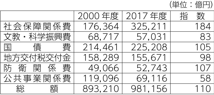 表1 主要経費別決算額の推移