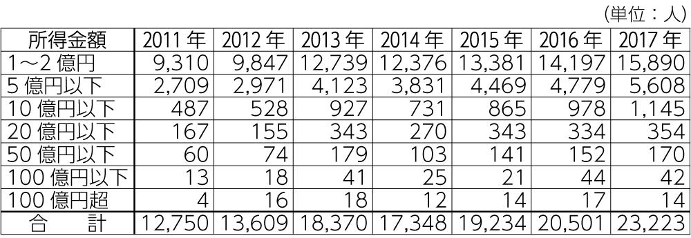 表1 1億円以上の所得者分布