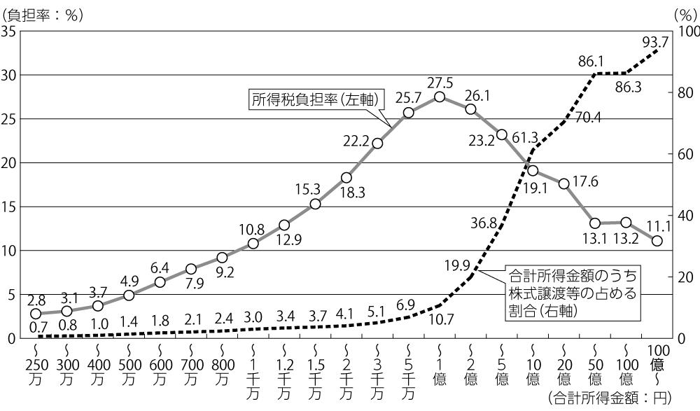 図1 申告納税者の所得税負担率(2013年分)