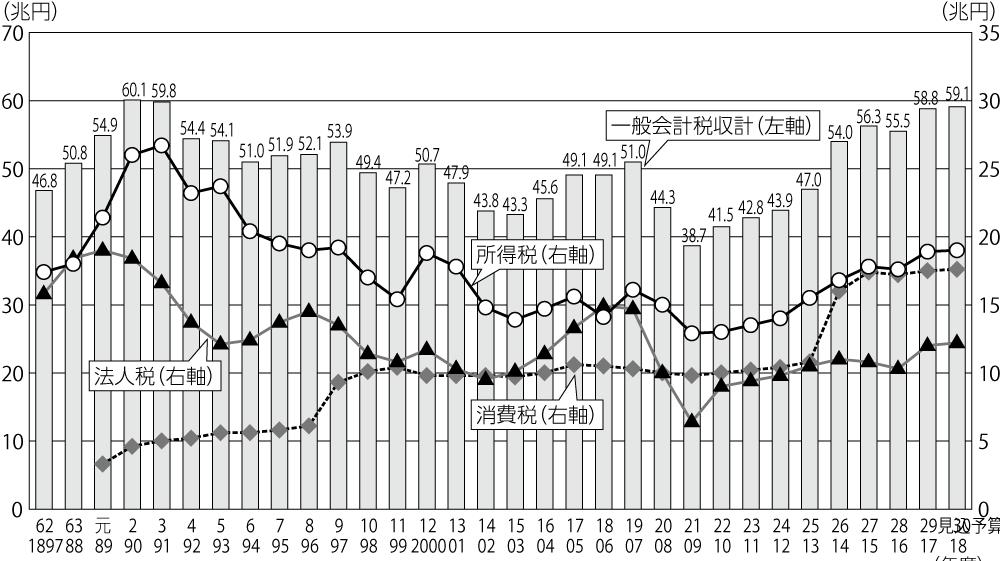 図2 一般会計税収の推移