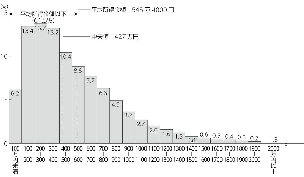 図 所得金額階級別世帯数の相 対度数分布(2016年調査)