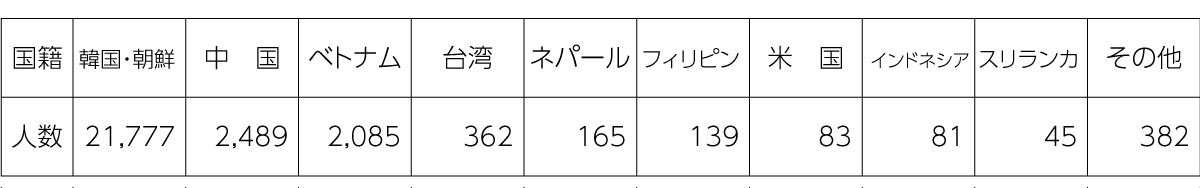 表 大阪市生野区の外国人数((国籍別 2019.3.31.現在))