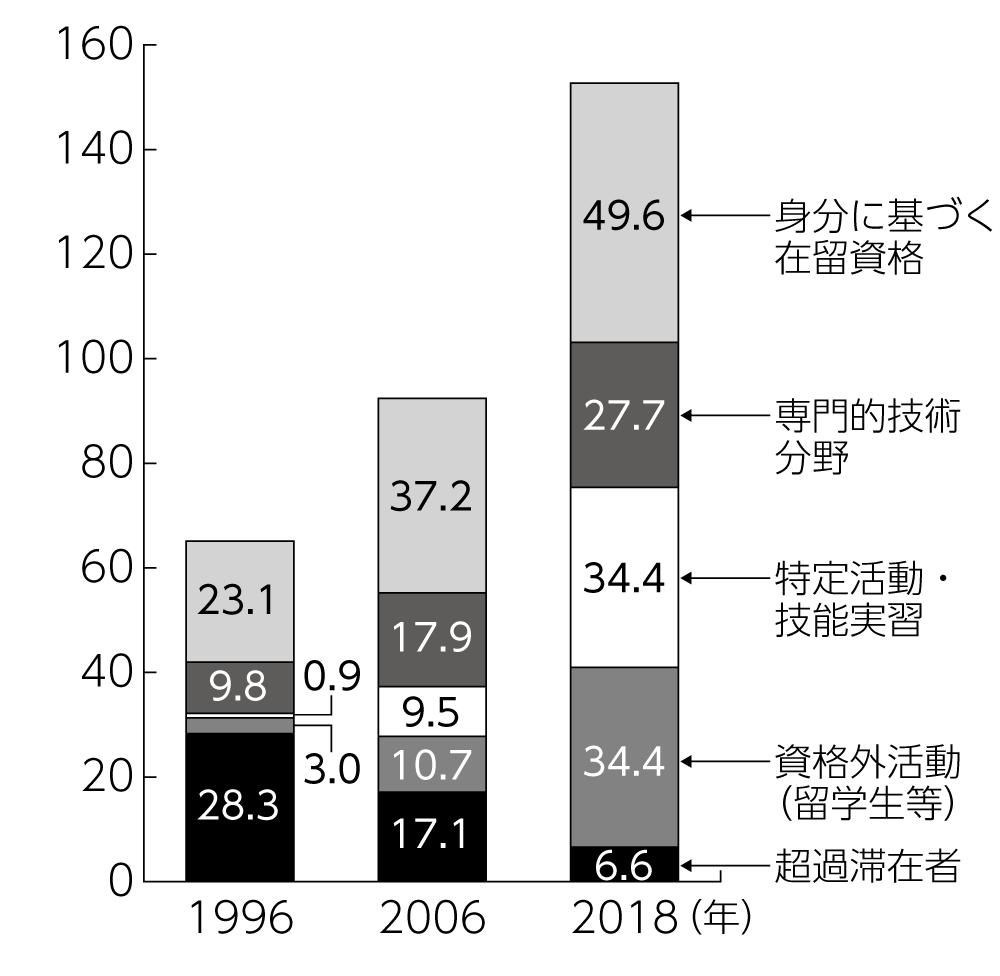 図1 在留資格別外国人労働者数