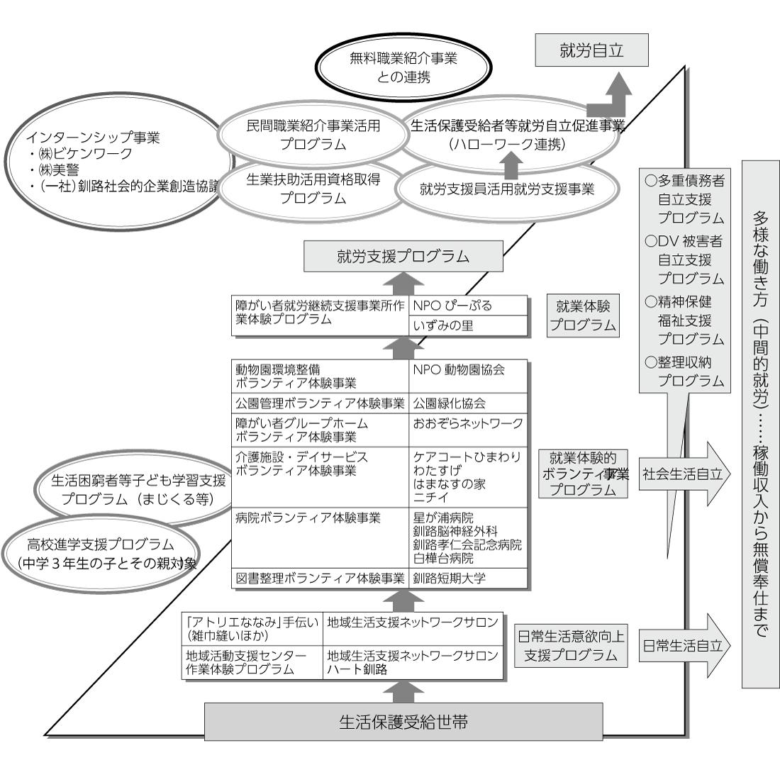 図1 釧路市生活保護自立支援プログラム全体概況(2019年4月現在)