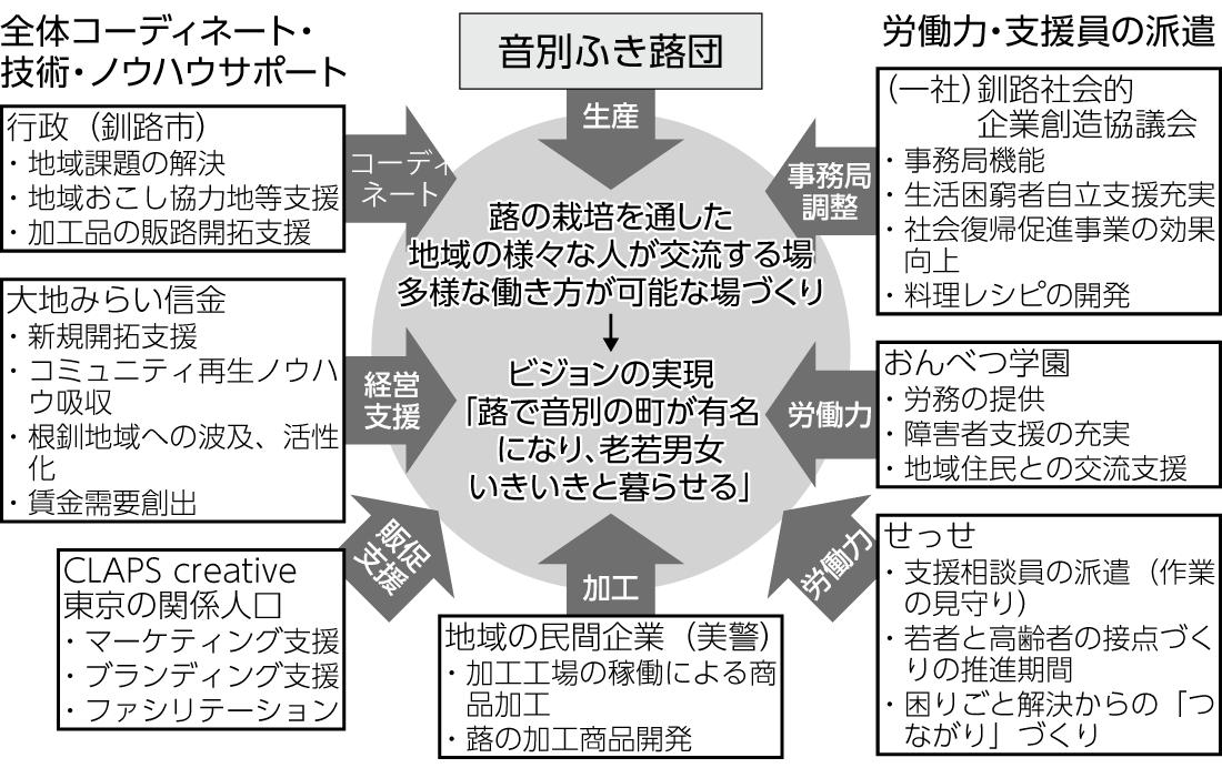 図2 音別ふき蕗団と地域の連携 音別部会