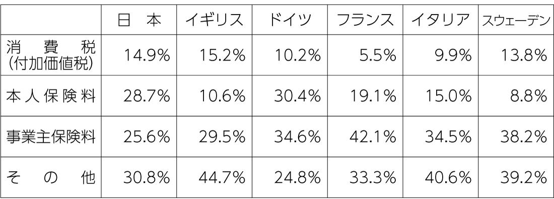 表 各国の社会保障財源割合の比較