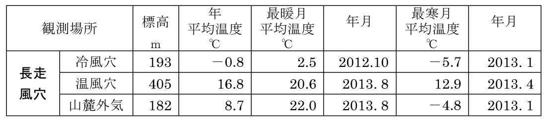 表1 冷風穴・温風穴の温度観測結果(2012年9月~2013年8月 鳥潟 幸男)