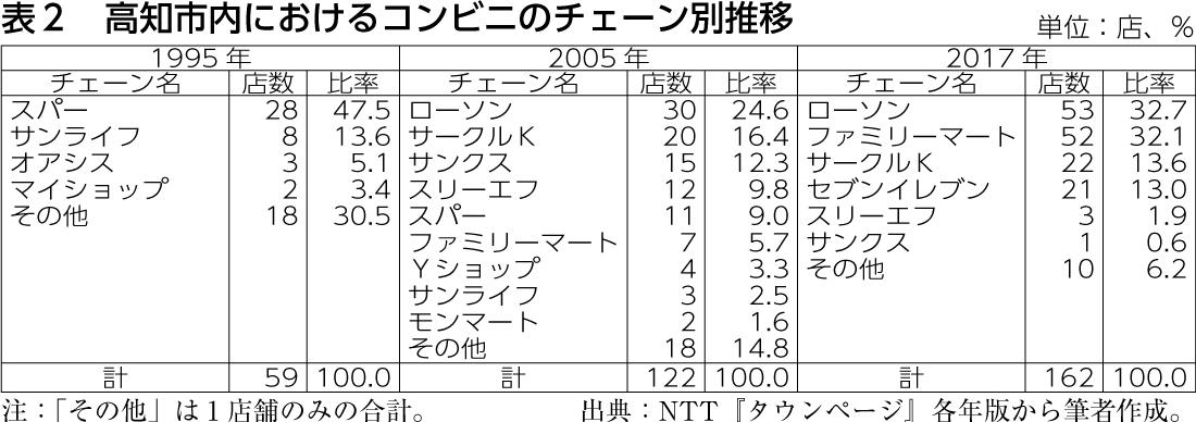 表2 高知市内におけるコンビニのチェーン別推移