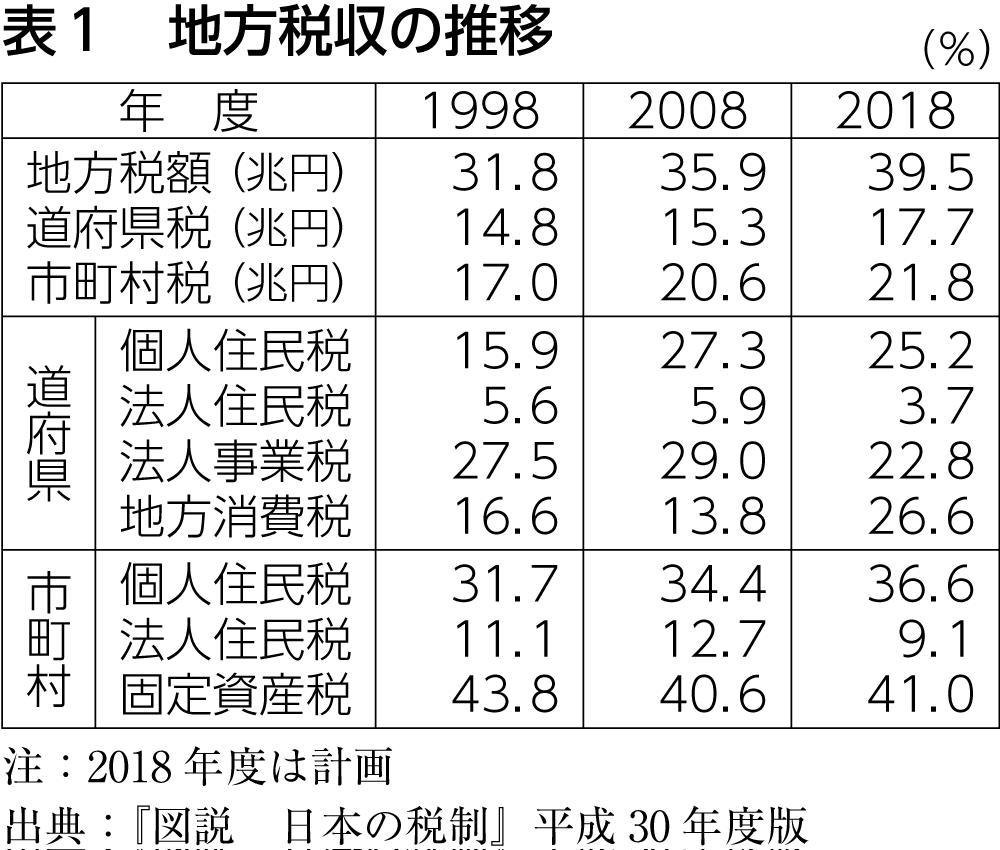 表1 地方税収の推移