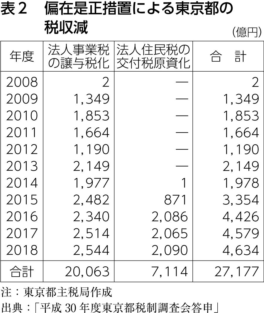 表2 偏在是正措置による東京都の税収減