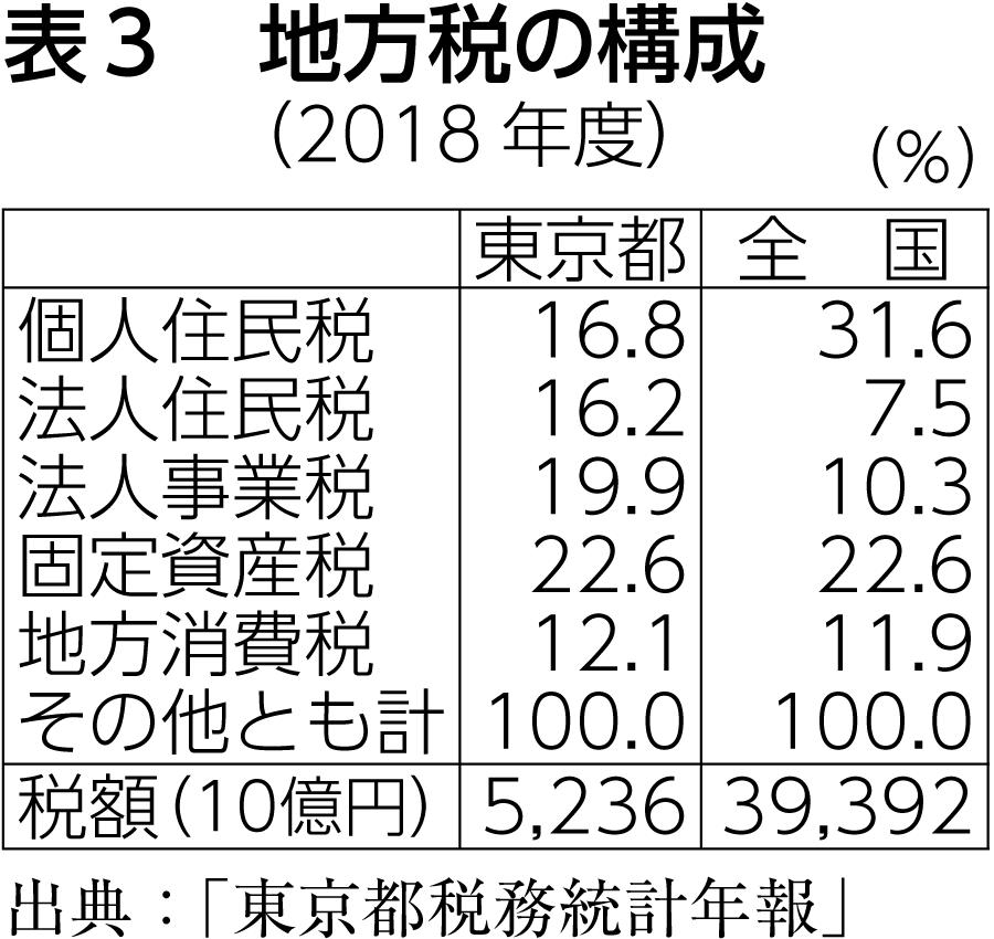 表3 地方税の構成(2018年度)