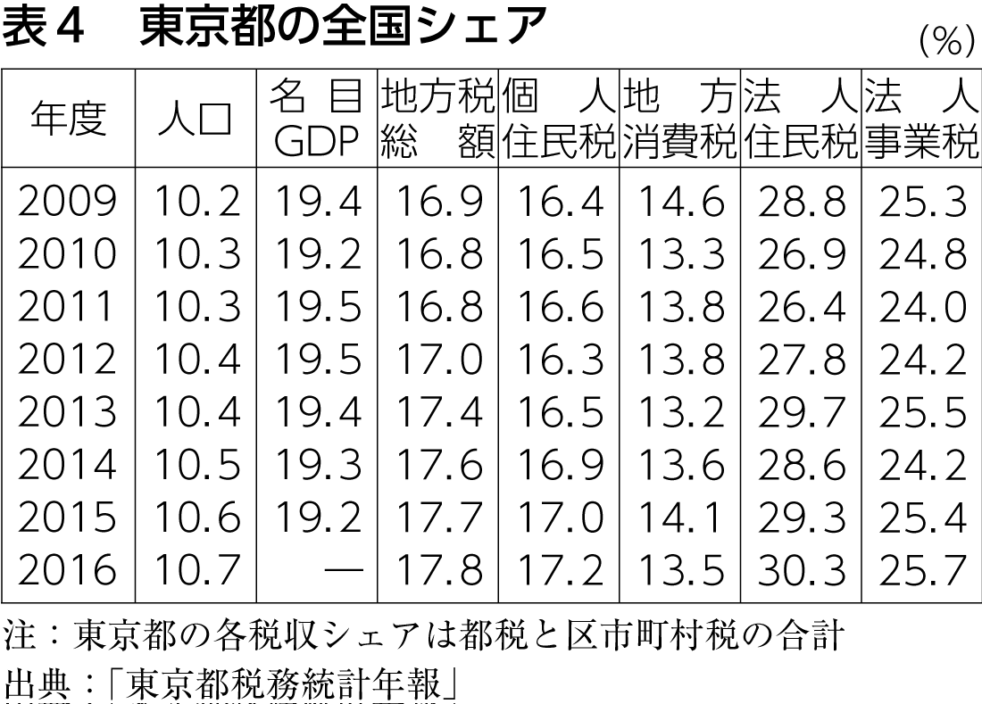 表4 東京都の全国シェア