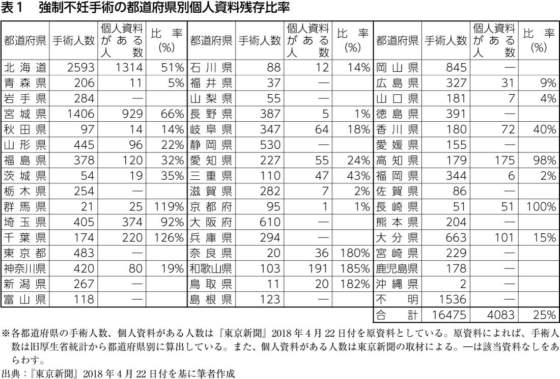表1 強制不妊手術の都道府県別個人資料残存比率