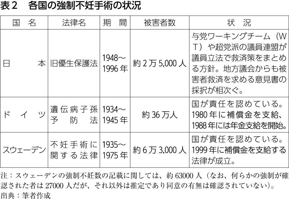 表2 各国の強制不妊手術の状況