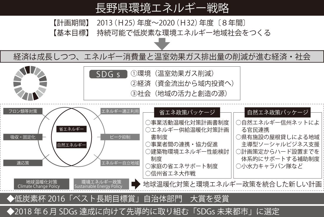長野県環境エネルギー戦略