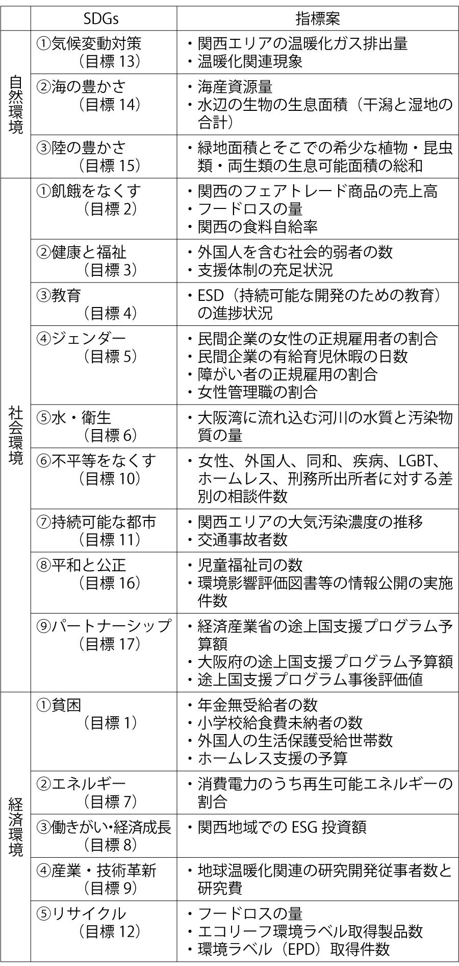 表3 大阪万博における持続可能性評価指標の提案
