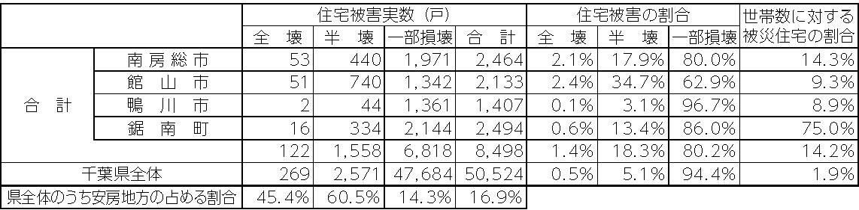 表2 安房地方の住宅被害の状況