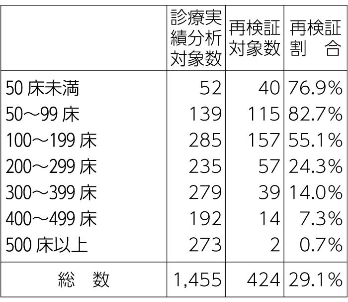 表1-1 病床規模別