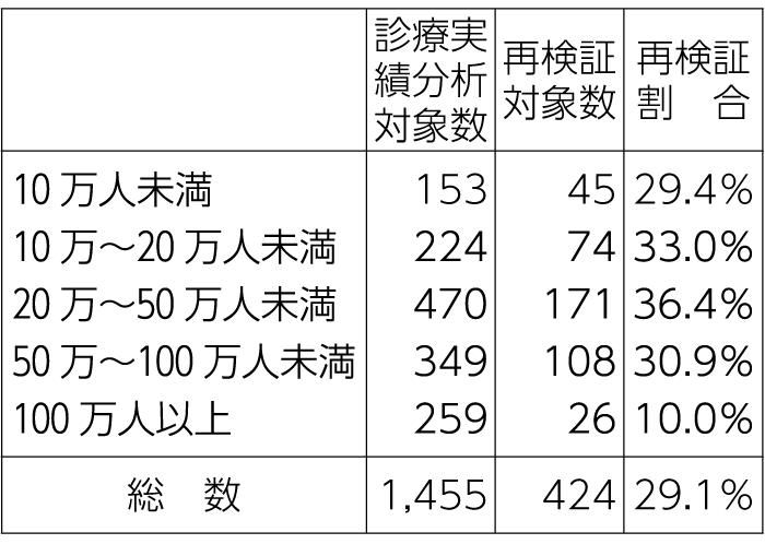 表1-2 所在地二次医療圏人口規模別