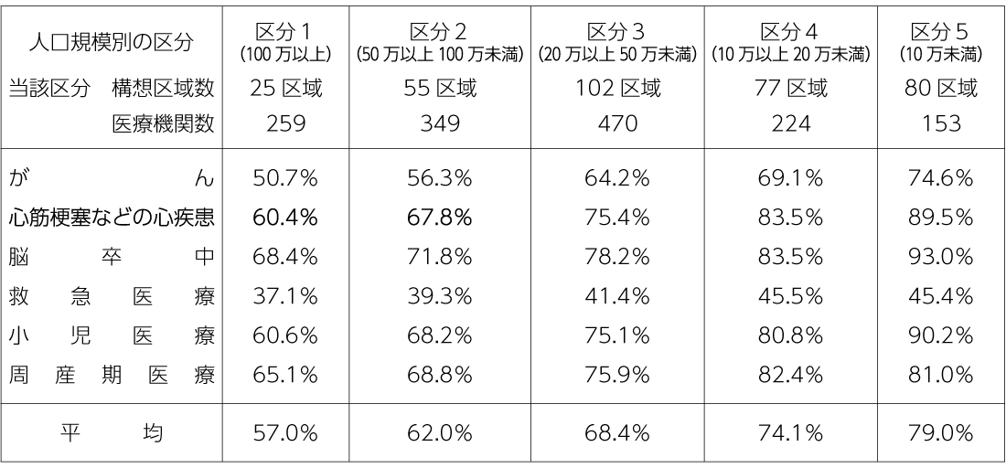 表2 人口区分別診療実績分析対象医療機関の検証6領域「A基準」該当割合