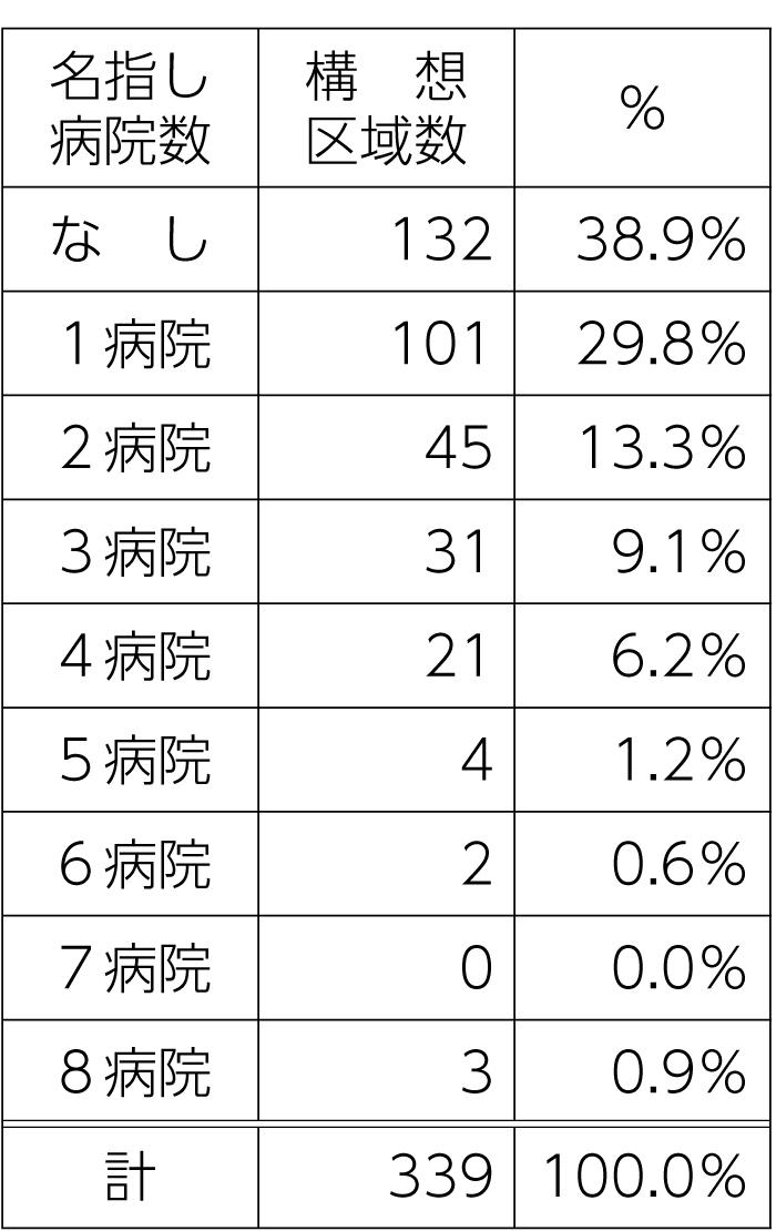 表1 構想区域別 名指し病院数