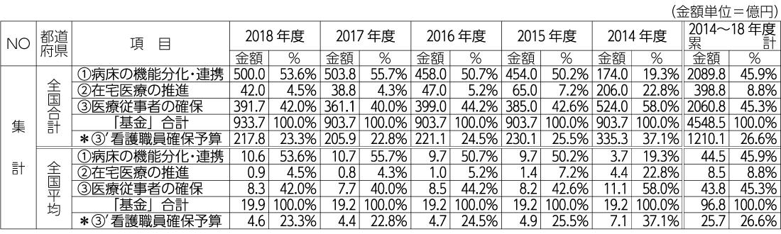表2 「地域医療介護総合確保基金」(医療分)=年次予算の推移(2014年度~2018年度)