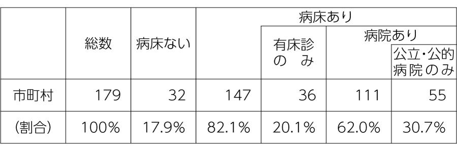 表 北海道・市町村の病床状(2019年4月)