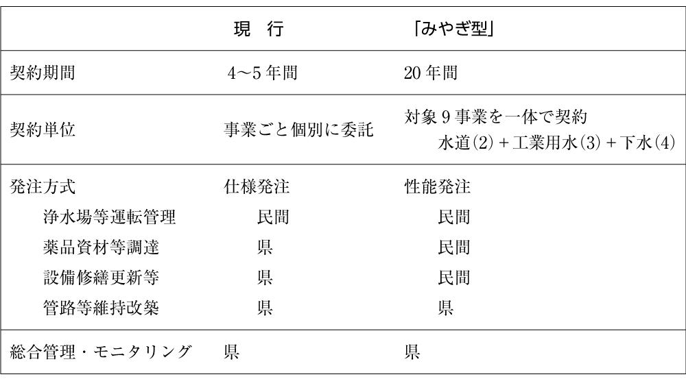 表2 現行方式と「みやぎ型管理運営方式」との比較