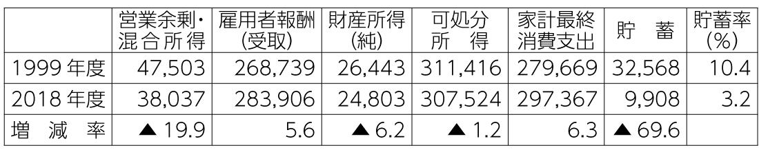 表1 過去20年間(1999年度から2018年度)の家計貯蓄の変化(単位10億円)